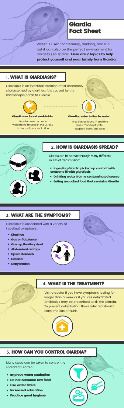 giardia parazita kód
