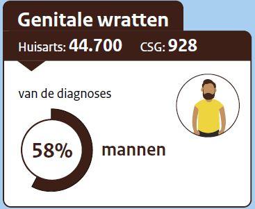 hpv mannen rivm a férfiak szemölcsökkel történő kezelése