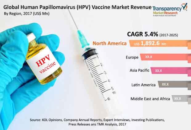 humán papillomavírus 9 vakcina