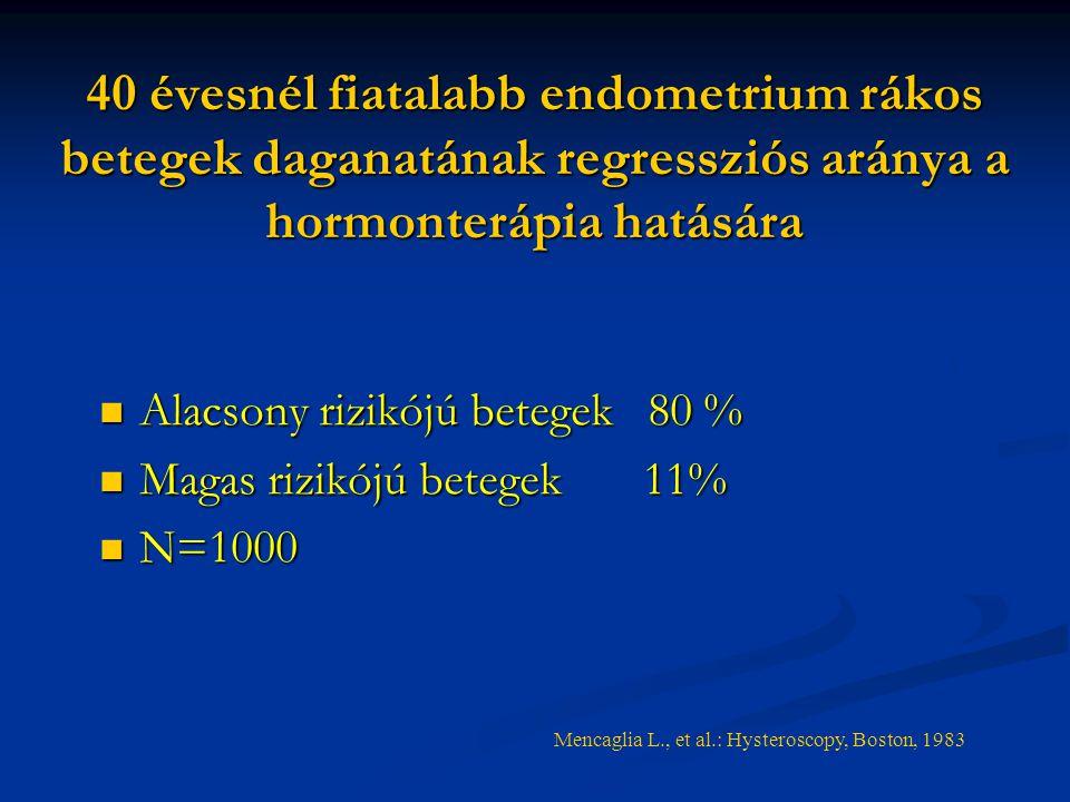 A méhtestrák tünetei, kezelése - Az endometrium rák túlélési aránya