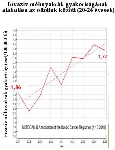 hpv vakcina mellékhatások statisztikák