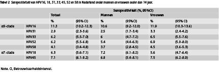 hpv mannen rivm genitális készítmények condyloma kezelésére