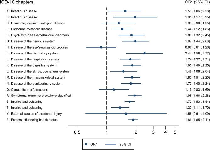 humán papillomavírus icd 10 rák genetikai sminkje